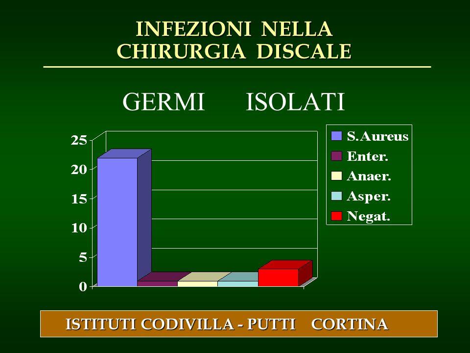 GERMI ISOLATI ISTITUTI CODIVILLA - PUTTI CORTINA INFEZIONI NELLA CHIRURGIA DISCALE
