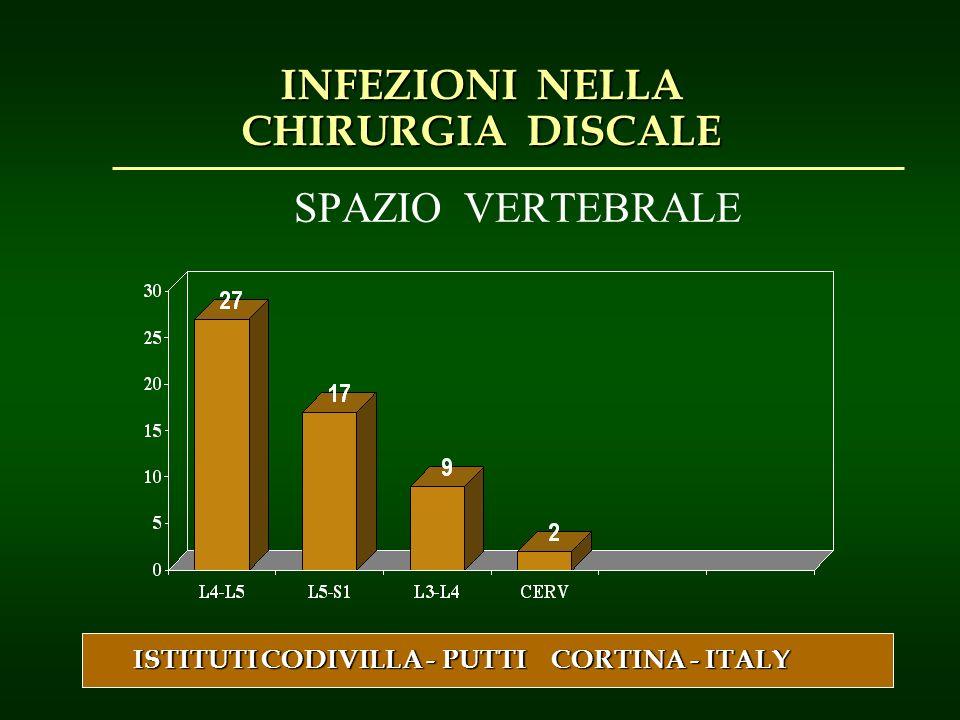 SPAZIO VERTEBRALE ISTITUTI CODIVILLA - PUTTI CORTINA - ITALY INFEZIONI NELLA CHIRURGIA DISCALE