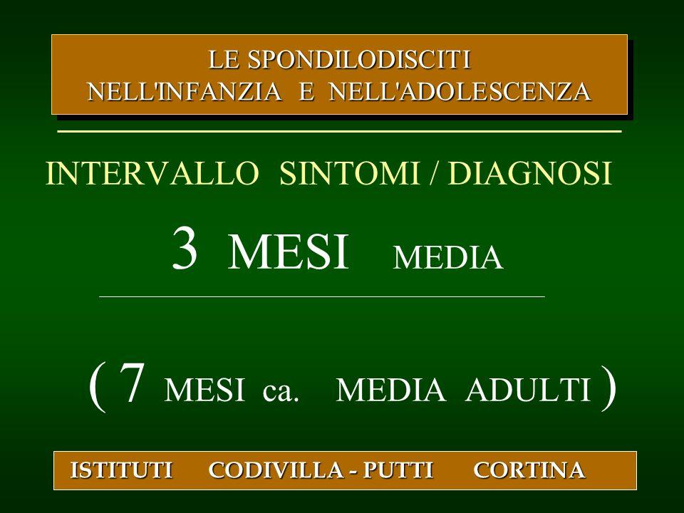 INTERVALLO SINTOMI / DIAGNOSI 3 MESI MEDIA ( 7 MESI ca. MEDIA ADULTI ) ISTITUTI CODIVILLA - PUTTI CORTINA LE SPONDILODISCITI NELL'INFANZIA E NELL'ADOL