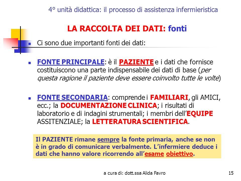 a cura di: dott.ssa Alida Favro15 4° unità didattica: il processo di assistenza infermieristica LA RACCOLTA DEI DATI: fonti Ci sono due importanti fonti dei dati: PAZIENTE FONTE PRINCIPALE: è il PAZIENTE e i dati che fornisce costituiscono una parte indispensabile dei dati di base (per questa ragione il paziente deve essere coinvolto tutte le volte) FAMILIARI DOCUMENTAZIONE CLINICA EQUIPE LETTERATURA SCIENTIFICA FONTE SECONDARIA: comprende i FAMILIARI, gli AMICI, ecc.; la DOCUMENTAZIONE CLINICA; i risultati di laboratorio e di indagini strumentali; i membri dellEQUIPE ASSITENZIALE; la LETTERATURA SCIENTIFICA.
