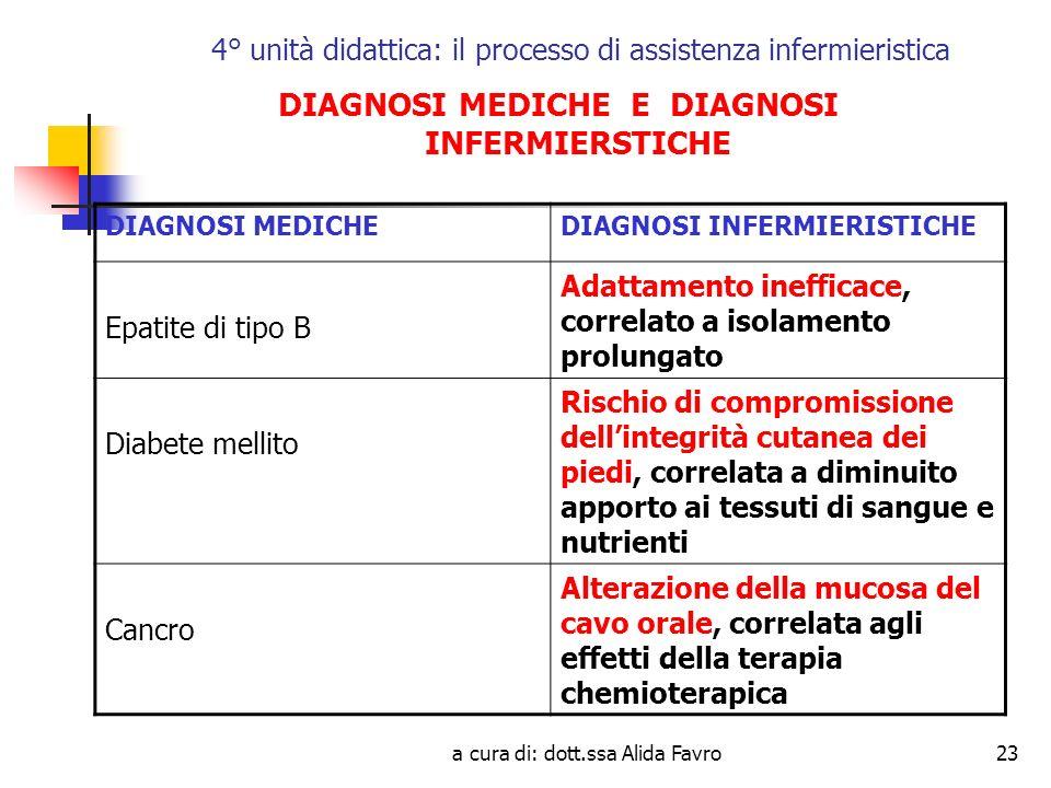 a cura di: dott.ssa Alida Favro23 4° unità didattica: il processo di assistenza infermieristica DIAGNOSI MEDICHE E DIAGNOSI INFERMIERSTICHE DIAGNOSI MEDICHEDIAGNOSI INFERMIERISTICHE Epatite di tipo B Adattamento inefficace, correlato a isolamento prolungato Diabete mellito Rischio di compromissione dellintegrità cutanea dei piedi, correlata a diminuito apporto ai tessuti di sangue e nutrienti Cancro Alterazione della mucosa del cavo orale, correlata agli effetti della terapia chemioterapica