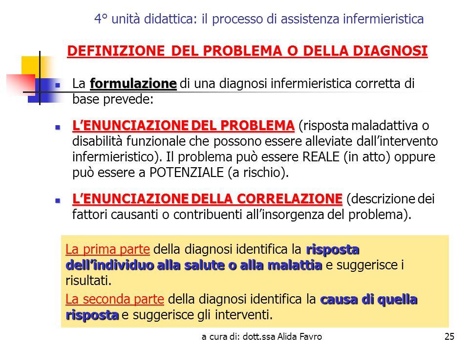 a cura di: dott.ssa Alida Favro25 4° unità didattica: il processo di assistenza infermieristica DEFINIZIONE DEL PROBLEMA O DELLA DIAGNOSI formulazione La formulazione di una diagnosi infermieristica corretta di base prevede: LENUNCIAZIONE DEL PROBLEMA LENUNCIAZIONE DEL PROBLEMA (risposta maladattiva o disabilità funzionale che possono essere alleviate dallintervento infermieristico).