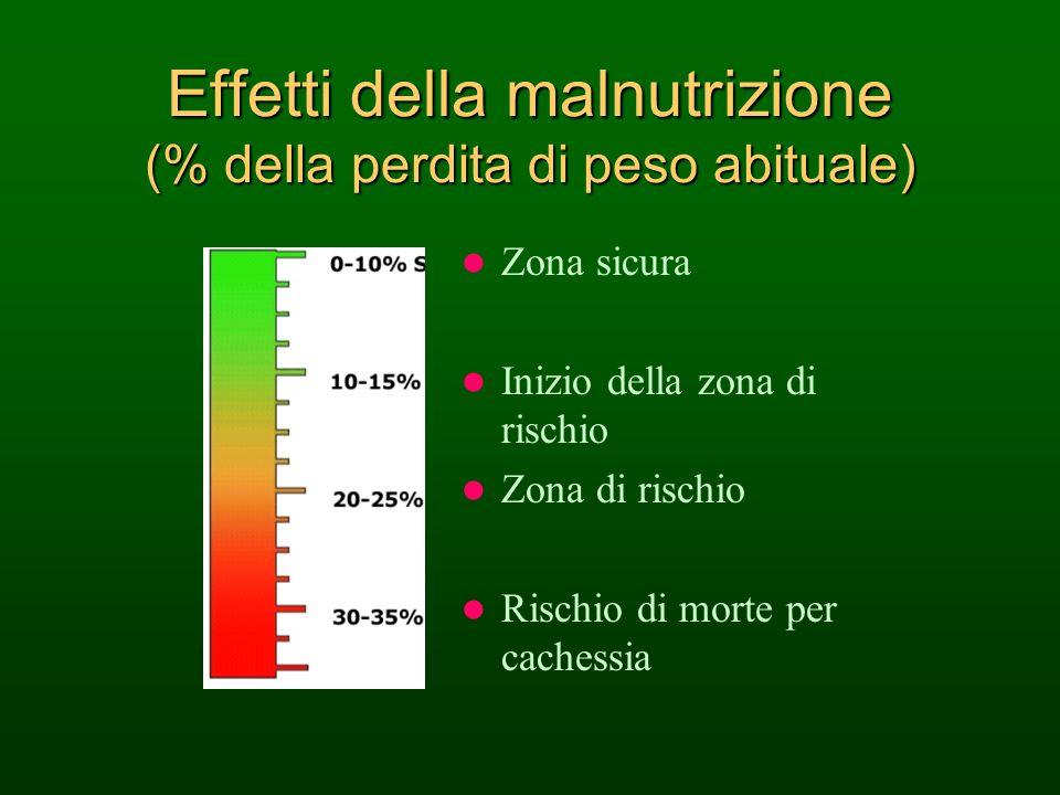 Effetti della malnutrizione (% della perdita di peso abituale) Zona sicura Inizio della zona di rischio Zona di rischio Rischio di morte per cachessia
