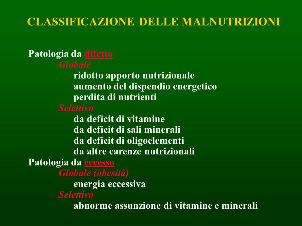 Patologia da difetto Globale ridotto apporto nutrizionale aumento del dispendio energetico perdita di nutrienti Selettivo da deficit di vitamine da de