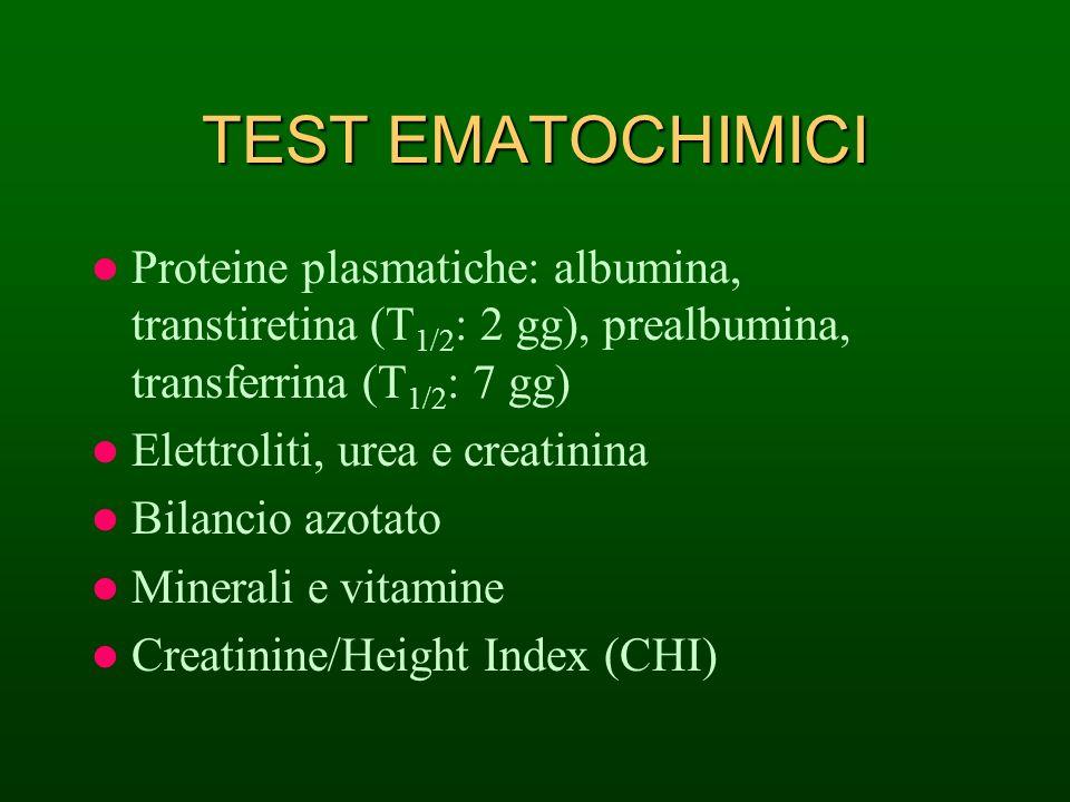 TEST EMATOCHIMICI Proteine plasmatiche: albumina, transtiretina (T 1/2 : 2 gg), prealbumina, transferrina (T 1/2 : 7 gg) Elettroliti, urea e creatinin