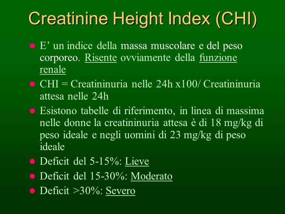 Creatinine Height Index (CHI) E un indice della massa muscolare e del peso corporeo. Risente ovviamente della funzione renale CHI = Creatininuria nell
