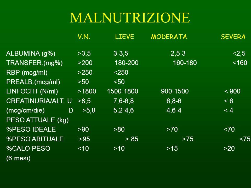MALNUTRIZIONE V.N. LIEVE MODERATA SEVERA ALBUMINA (g%) >3,5 3-3,5 2,5-3 <2,5 TRANSFER.(mg%) >200 180-200 160-180 <160 RBP (mcg/ml) >250 <250 PREALB.(m