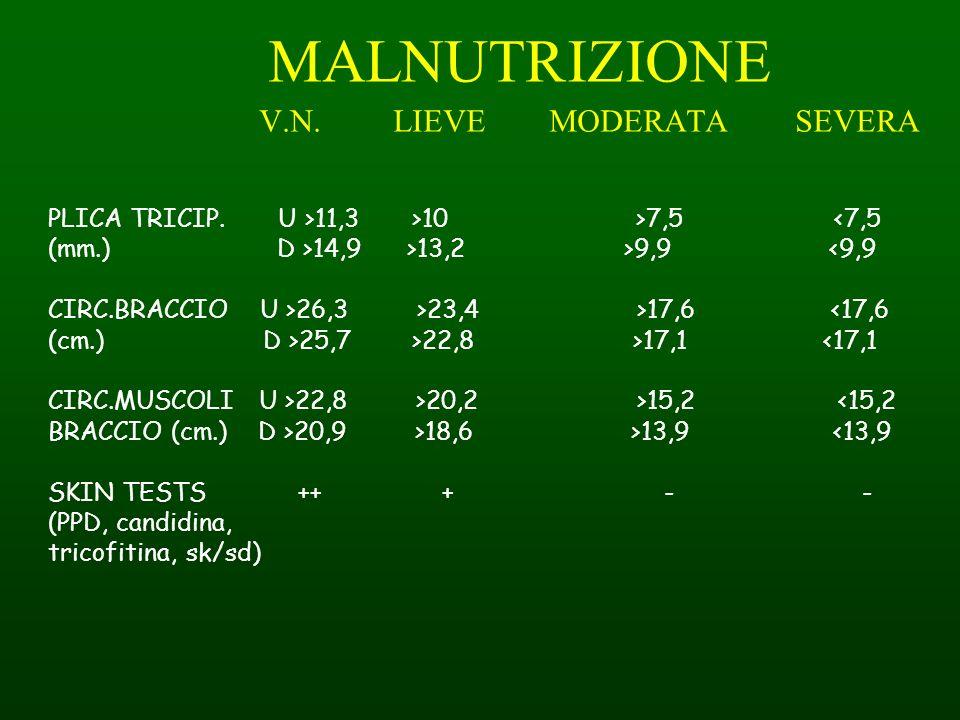 MALNUTRIZIONE V.N. LIEVE MODERATA SEVERA PLICA TRICIP. U >11,3 >10 >7,5 <7,5 (mm.) D >14,9 >13,2 >9,9 <9,9 CIRC.BRACCIO U >26,3 >23,4 >17,6 <17,6 (cm.