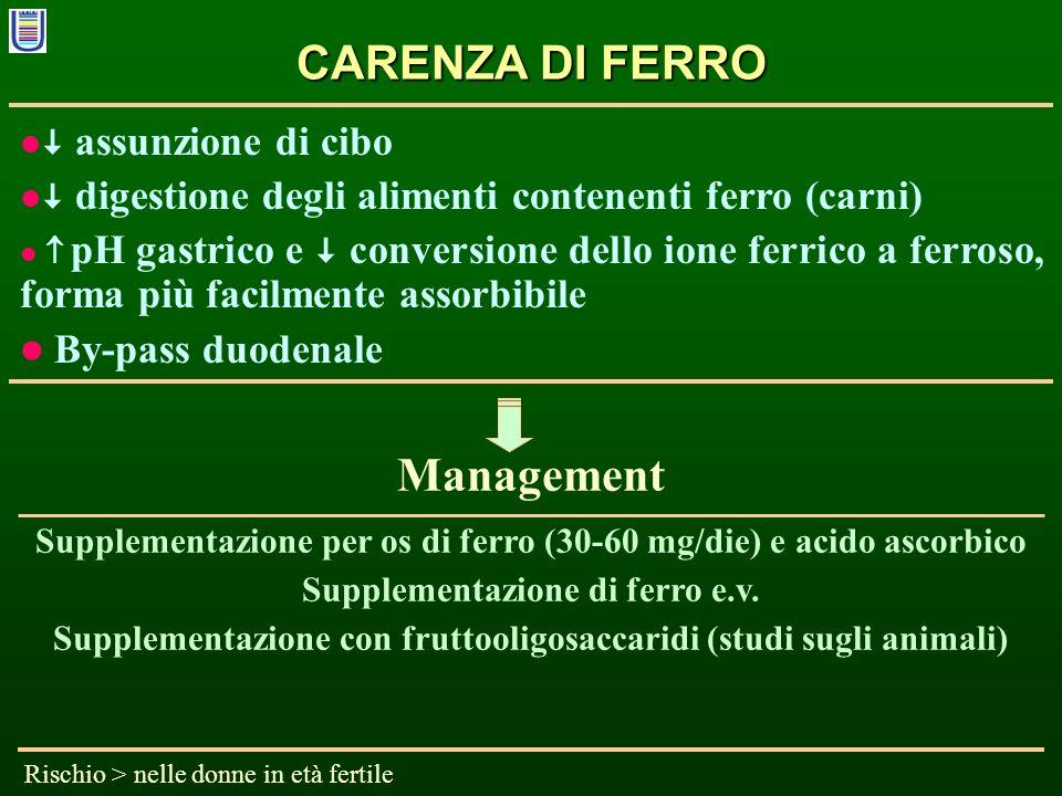 CARENZA DI FERRO assunzione di cibo digestione degli alimenti contenenti ferro (carni) pH gastrico e conversione dello ione ferrico a ferroso, forma p