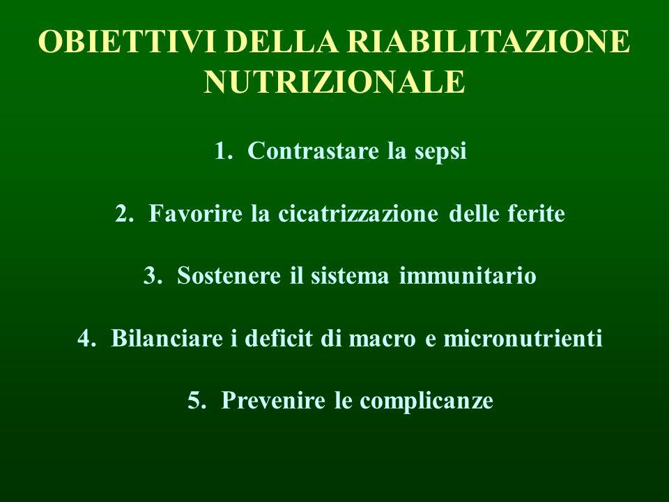 OBIETTIVI DELLA RIABILITAZIONE NUTRIZIONALE 1.Contrastare la sepsi 2.Favorire la cicatrizzazione delle ferite 3.Sostenere il sistema immunitario 4.Bil
