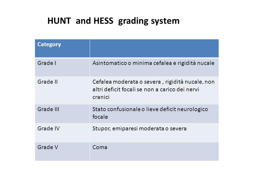 Category Grade IAsintomatico o minima cefalea e rigidità nucale Grade IICefalea moderata o severa, rigidità nucale, non altri deficit focali se non a