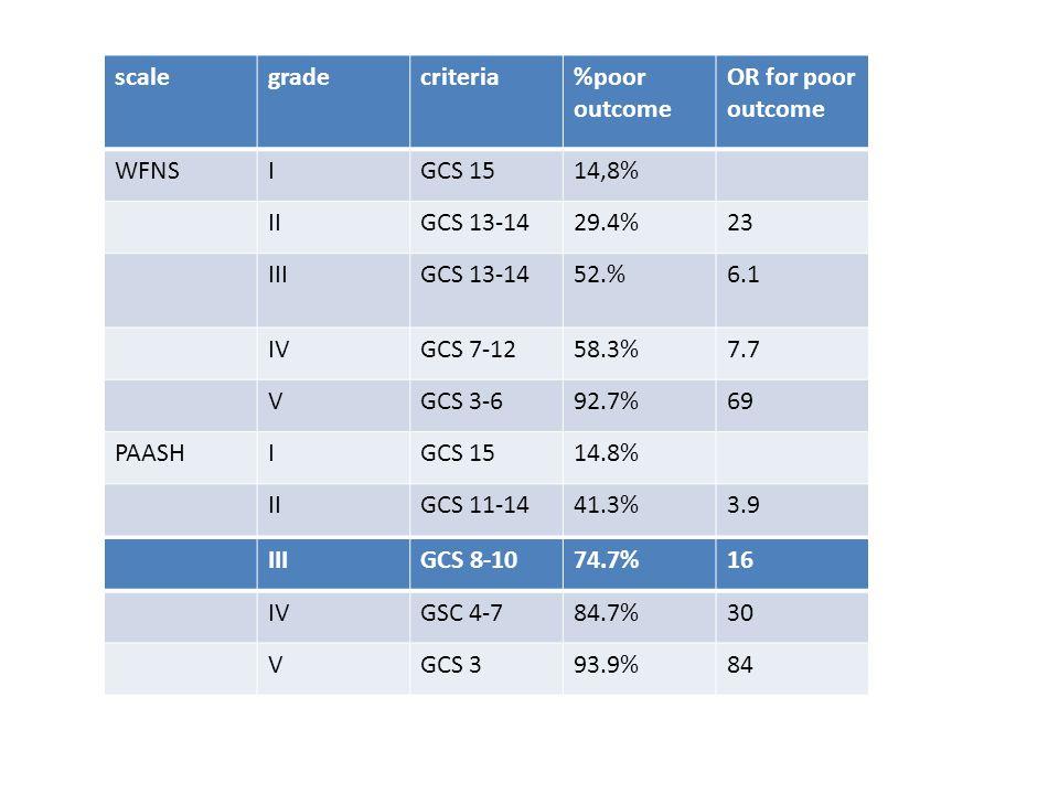 scalegradecriteria%poor outcome OR for poor outcome WFNSIGCS 1514,8% IIGCS 13-1429.4%23 IIIGCS 13-1452.%6.1 IVGCS 7-1258.3%7.7 VGCS 3-692.7%69 PAASHIG