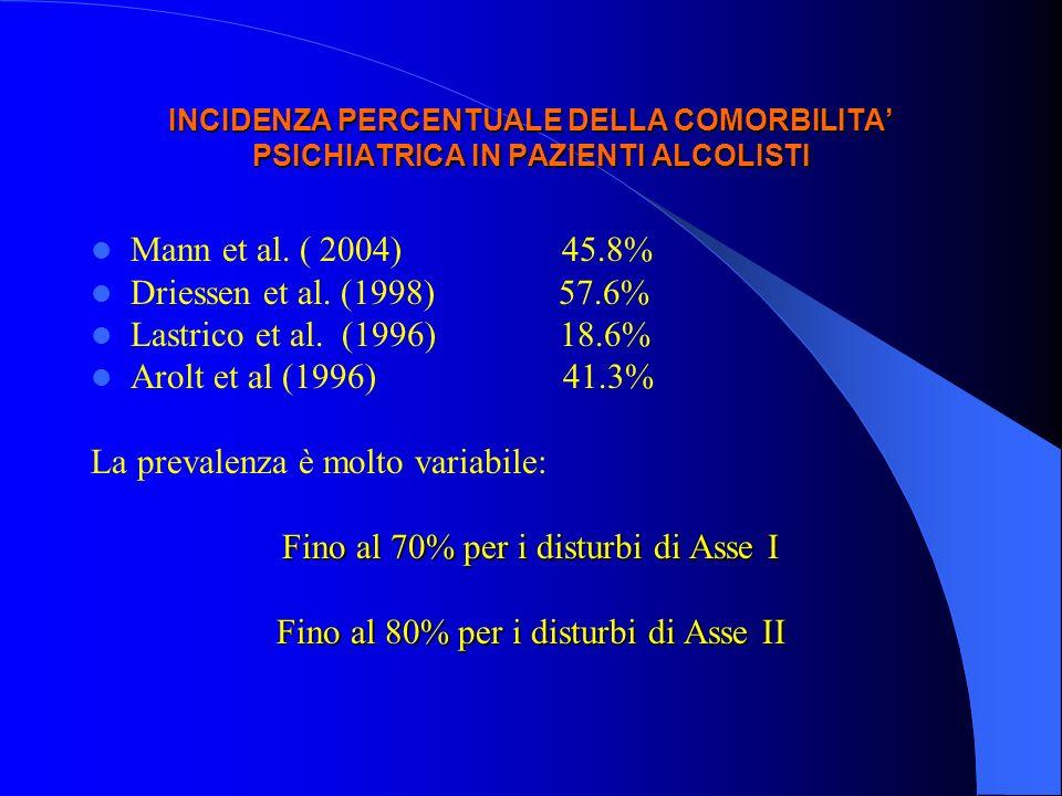 INCIDENZA PERCENTUALE DELLA COMORBILITA PSICHIATRICA IN PAZIENTI ALCOLISTI Mann et al. ( 2004) 45.8% Driessen et al. (1998) 57.6% Lastrico et al. (199