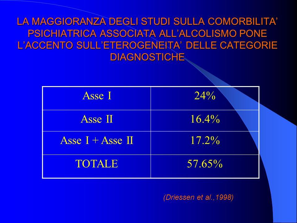 LA MAGGIORANZA DEGLI STUDI SULLA COMORBILITA PSICHIATRICA ASSOCIATA ALLALCOLISMO PONE LACCENTO SULLETEROGENEITA DELLE CATEGORIE DIAGNOSTICHE Asse I24%