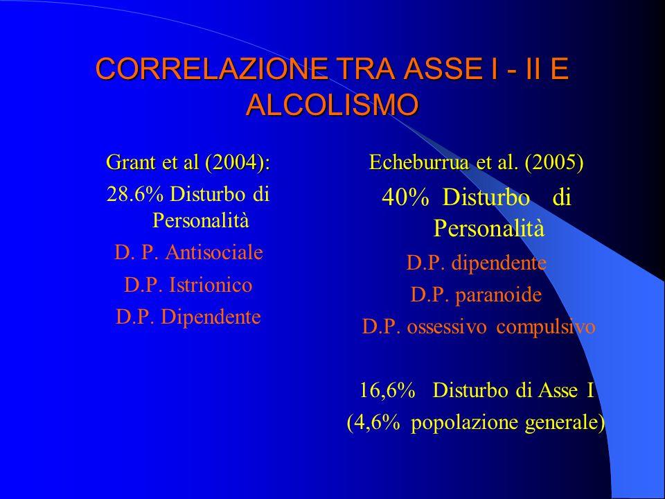 CORRELAZIONE TRA ASSE I - II E ALCOLISMO Grant et al (2004): 28.6% Disturbo di Personalità D. P. Antisociale D.P. Istrionico D.P. Dipendente Echeburru