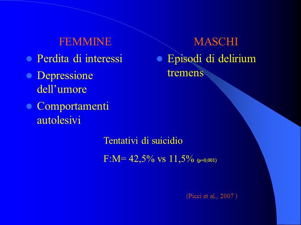 FEMMINE Perdita di interessi Depressione dellumore Comportamenti autolesivi MASCHI Episodi di delirium tremens Tentativi di suicidio F:M= 42,5% vs 11,