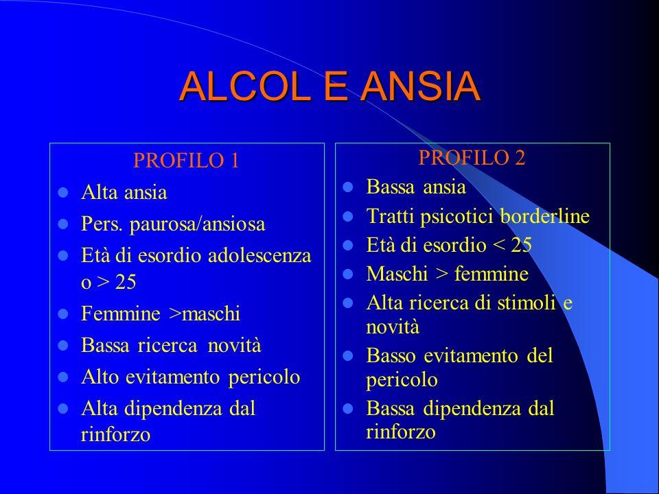 ALCOL E ANSIA PROFILO 1 Alta ansia Pers. paurosa/ansiosa Età di esordio adolescenza o > 25 Femmine >maschi Bassa ricerca novità Alto evitamento perico