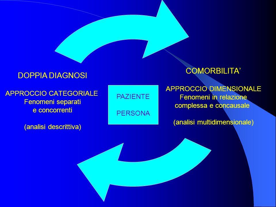 COMORBILITA APPROCCIO DIMENSIONALE Fenomeni in relazione complessa e concausale (analisi multidimensionale) DOPPIA DIAGNOSI APPROCCIO CATEGORIALE Feno