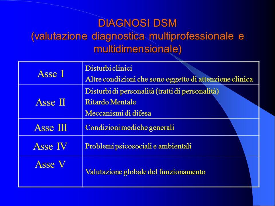 DIAGNOSI DSM (valutazione diagnostica multiprofessionale e multidimensionale) Asse I Disturbi clinici Altre condizioni che sono oggetto di attenzione
