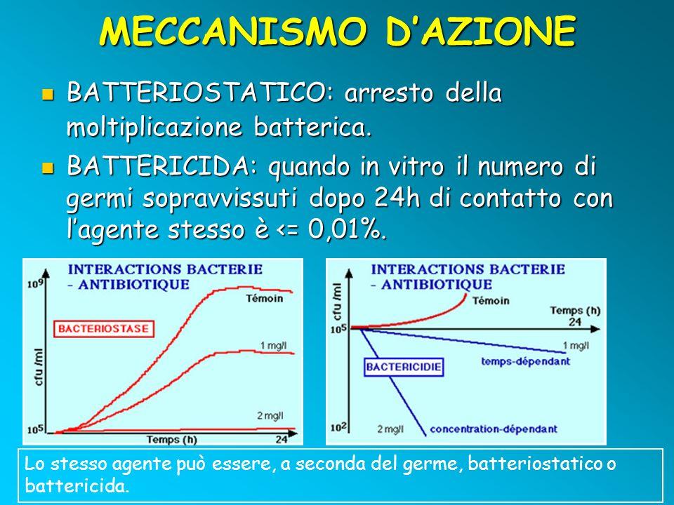 MECCANISMO DAZIONE BATTERIOSTATICO: arresto della moltiplicazione batterica. BATTERIOSTATICO: arresto della moltiplicazione batterica. BATTERICIDA: qu