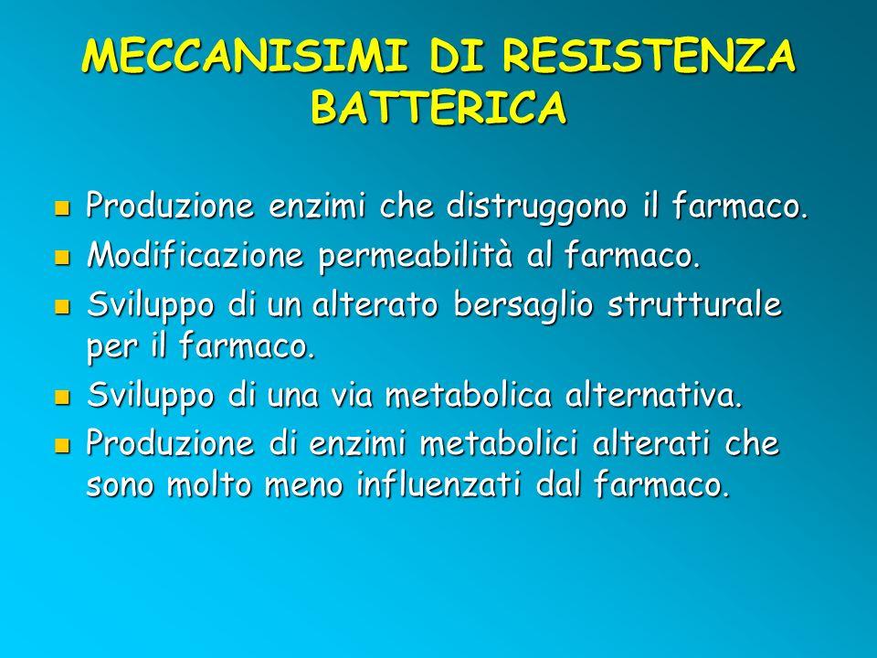 MECCANISIMI DI RESISTENZA BATTERICA Produzione enzimi che distruggono il farmaco. Produzione enzimi che distruggono il farmaco. Modificazione permeabi