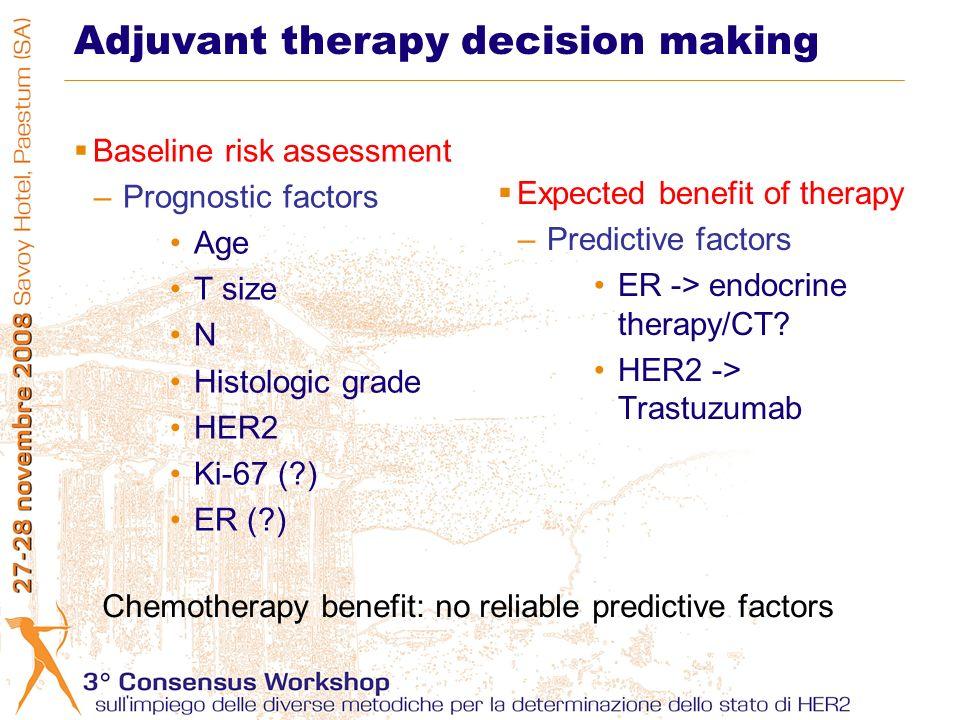 Adjuvant therapy decision making Baseline risk assessment –Prognostic factors Age T size N Histologic grade HER2 Ki-67 (?) ER (?) Expected benefit of