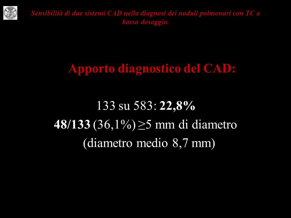 Sensibilità di due sistemi CAD nella diagnosi dei noduli polmonari con TC a basso dosaggio. Apporto diagnostico del CAD: 133 su 583: 22,8% 48/133 (36,