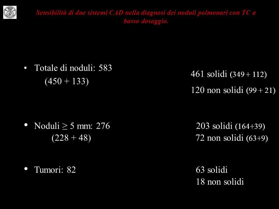 4 Totale di noduli: 583 (450 + 133) Sensibilità di due sistemi CAD nella diagnosi dei noduli polmonari con TC a basso dosaggio. 461 solidi (349 + 112)