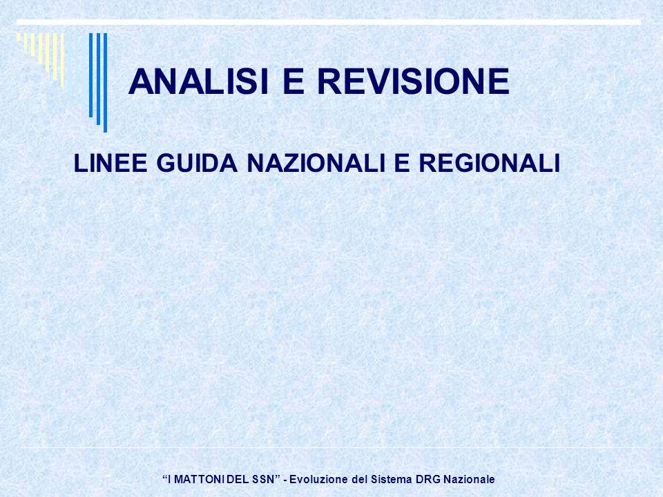 ANALISI E REVISIONE LINEE GUIDA NAZIONALI E REGIONALI I MATTONI DEL SSN - Evoluzione del Sistema DRG Nazionale