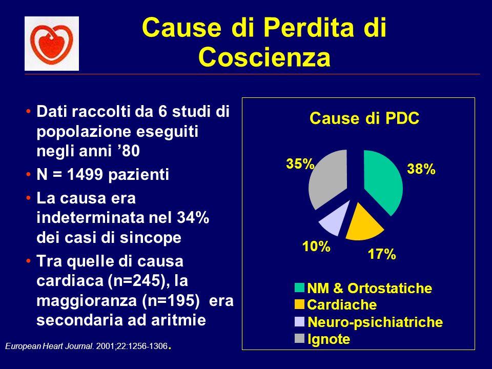 European Heart Journal. 2001;22:1256-1306. Cause di Perdita di Coscienza Dati raccolti da 6 studi di popolazione eseguiti negli anni 80 N = 1499 pazie
