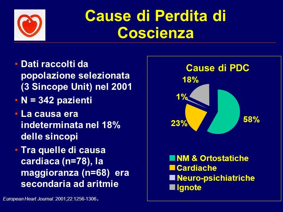 European Heart Journal. 2001;22:1256-1306. Cause di Perdita di Coscienza Dati raccolti da popolazione selezionata (3 Sincope Unit) nel 2001 N = 342 pa