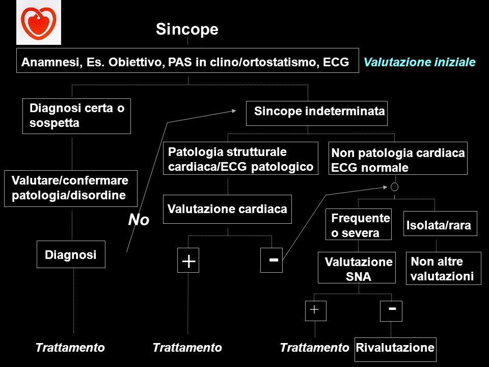 Valutazione inizialeAnamnesi, Es. Obiettivo, PAS in clino/ortostatismo, ECG Diagnosi certa o sospetta Valutare/confermare patologia/disordine Sincope