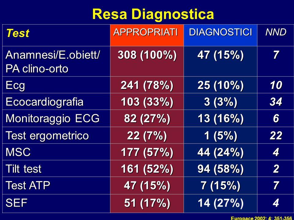 European Heart Journal. 2001;22:1256-1306. TestAPPROPRIATIDIAGNOSTICINND Anamnesi/E.obiett/ PA clino-orto 308 (100%) 47 (15%) 7 Ecg 241 (78%) 25 (10%)