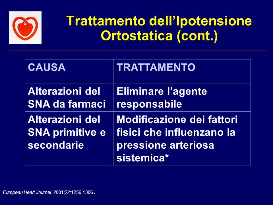 European Heart Journal. 2001;22:1256-1306. Trattamento dellIpotensione Ortostatica (cont.) CAUSATRATTAMENTO Alterazioni del SNA da farmaci Eliminare l