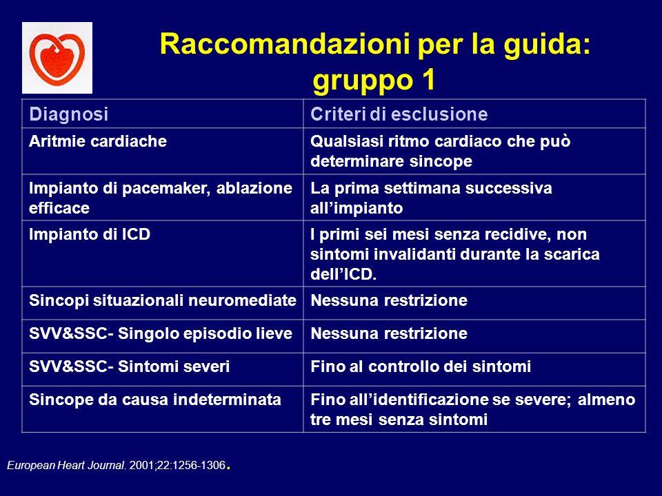 European Heart Journal. 2001;22:1256-1306. Raccomandazioni per la guida: gruppo 1 DiagnosiCriteri di esclusione Aritmie cardiacheQualsiasi ritmo cardi