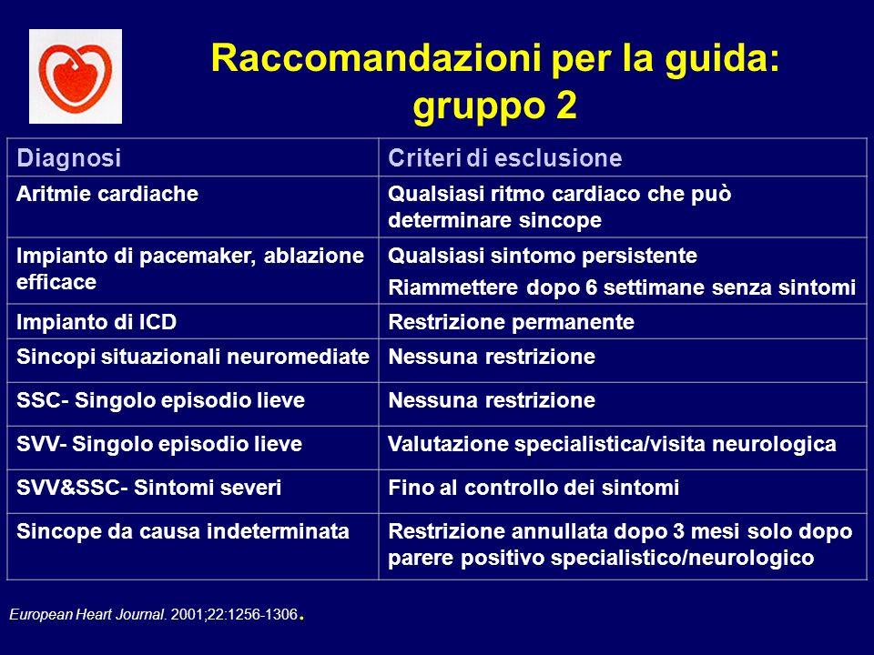 European Heart Journal. 2001;22:1256-1306. Raccomandazioni per la guida: gruppo 2 DiagnosiCriteri di esclusione Aritmie cardiacheQualsiasi ritmo cardi