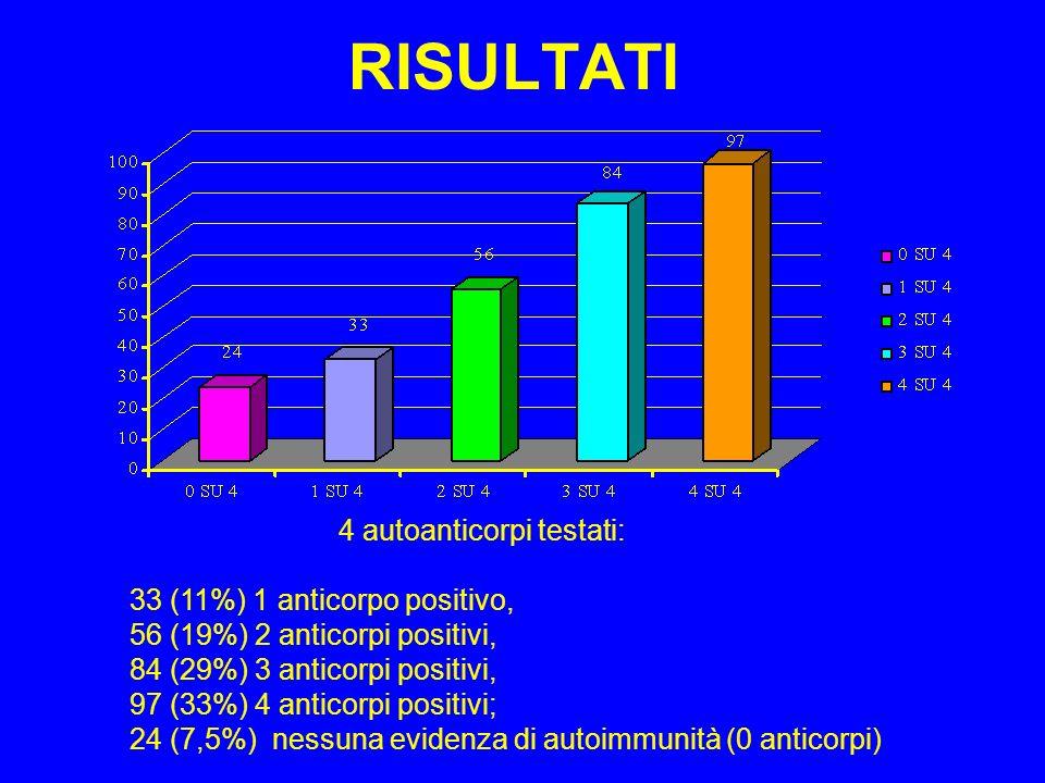 RISULTATI 4 autoanticorpi testati: 33 (11%) 1 anticorpo positivo, 56 (19%) 2 anticorpi positivi, 84 (29%) 3 anticorpi positivi, 97 (33%) 4 anticorpi positivi; 24 (7,5%) nessuna evidenza di autoimmunità (0 anticorpi)