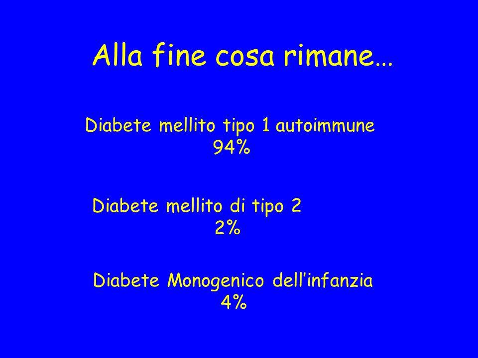 Alla fine cosa rimane… Diabete mellito tipo 1 autoimmune 94% Diabete mellito di tipo 2 2% Diabete Monogenico dellinfanzia 4%