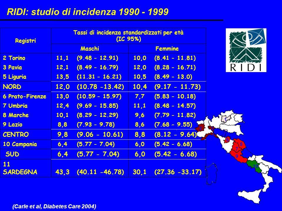 Registri Tassi di incidenza standardizzati per età (IC 95%) MaschiFemmine 2 Torino11,1(9.48 - 12.91)10,0(8.41 - 11.81) 3 Pavia12,1(8.49 - 16.79)12,0(8.28 - 16.71) 5 Liguria13,5(11.31 - 16.21)10,5(8.49 - 13.0) NORD12,0(10.78 -13.42)10,4(9.17 - 11.73) 6 Prato-Firenze13,0(10.59 - 15.97)7,7(5.83 - 10.18) 7 Umbria12,4(9.69 - 15.85)11,1(8.48 - 14.57) 8 Marche10,1(8.29 - 12.29)9,6(7.79 - 11.82) 9 Lazio8,8(7.93 - 9.78)8,6(7.68 - 9.55) CENTRO9,8(9.06 - 10.61)8,8(8.12 - 9.64) 10 Campania6,4(5.77 - 7.04)6,0(5.42 - 6.68) SUD6,4(5.77 - 7.04)6,0(5.42 - 6.68) 11 SARDEGNA43,3(40.11 -46.78)30,1(27.36 -33.17) 1 2 3 4 5 6 8 7 9 10 11 RIDI: studio di incidenza 1990 - 1999 (Carle et al, Diabetes Care 2004)