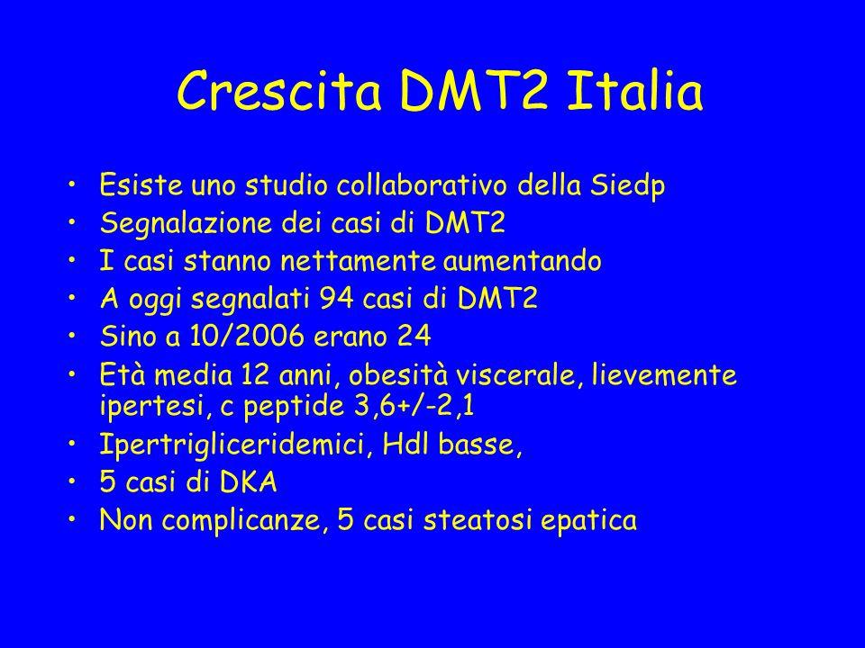 Crescita DMT2 Italia Esiste uno studio collaborativo della Siedp Segnalazione dei casi di DMT2 I casi stanno nettamente aumentando A oggi segnalati 94 casi di DMT2 Sino a 10/2006 erano 24 Età media 12 anni, obesità viscerale, lievemente ipertesi, c peptide 3,6+/-2,1 Ipertrigliceridemici, Hdl basse, 5 casi di DKA Non complicanze, 5 casi steatosi epatica