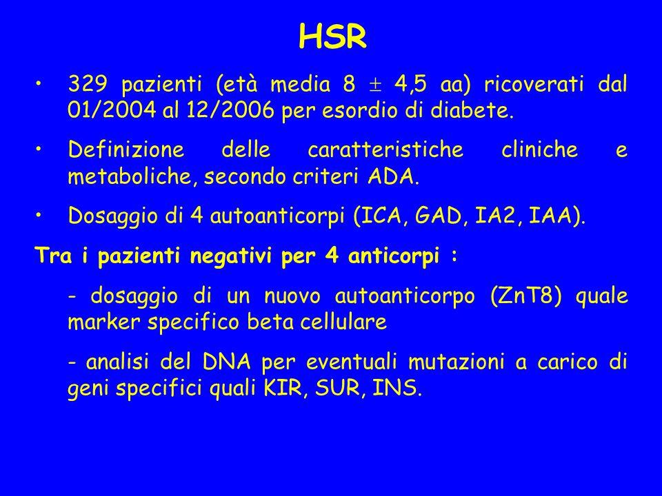 Diabete monogenico da difetti di funzione beta cellulare Mody Diabete neonatale Iperproinsulinemia familiare Diabete mitocondriale
