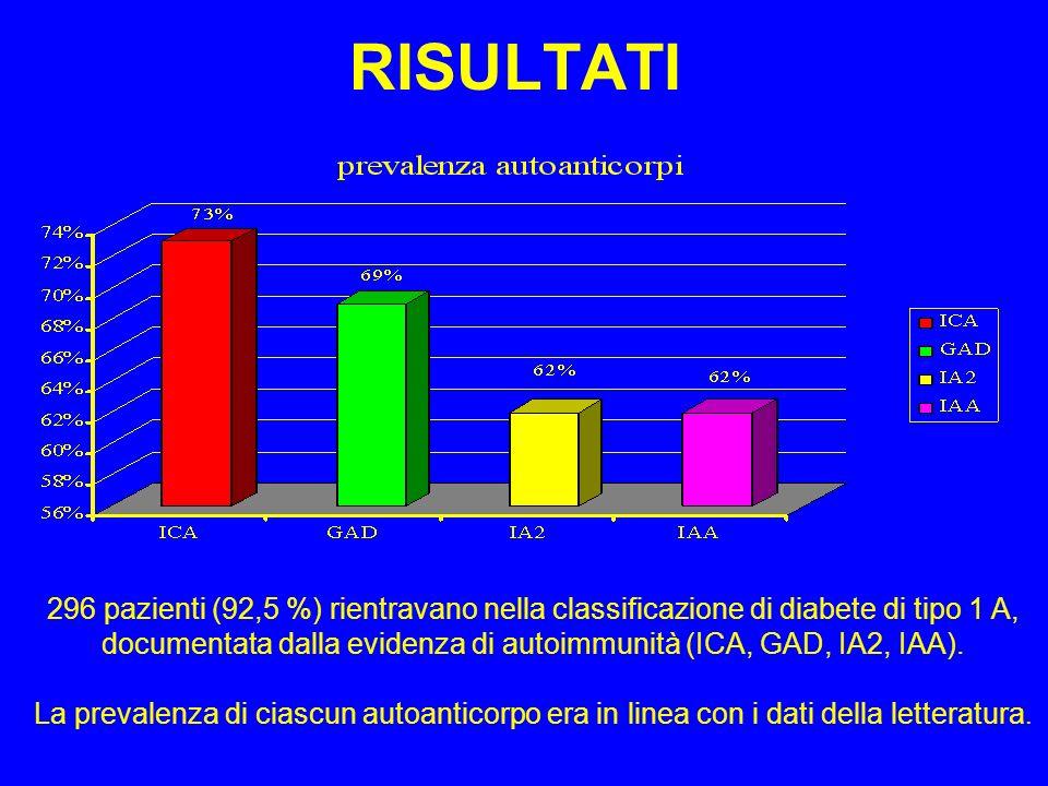 RISULTATI 296 pazienti (92,5 %) rientravano nella classificazione di diabete di tipo 1 A, documentata dalla evidenza di autoimmunità (ICA, GAD, IA2, IAA).