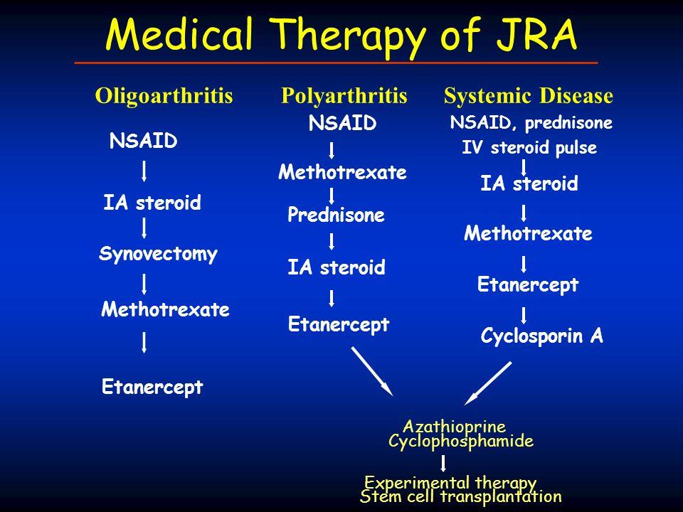 Medical Therapy of JRA OligoarthritisPolyarthritisSystemic Disease NSAID, prednisone NSAID Methotrexate Prednisone IA steroid Etanercept Azathioprine