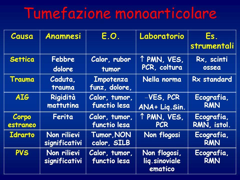 Tumefazione monoarticolare CausaAnamnesiE.O.LaboratorioEs. strumentali SetticaFebbre dolore Calor, rubor tumor PMN, VES, PCR, coltura Rx, scinti ossea