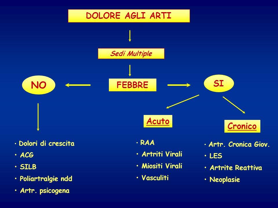 DOLORE AGLI ARTI Sedi Multiple FEBBRE Dolori di crescita ACG SILB Poliartralgie ndd Artr. psicogena Acuto Cronico SI RAA Artriti Virali Miositi Virali