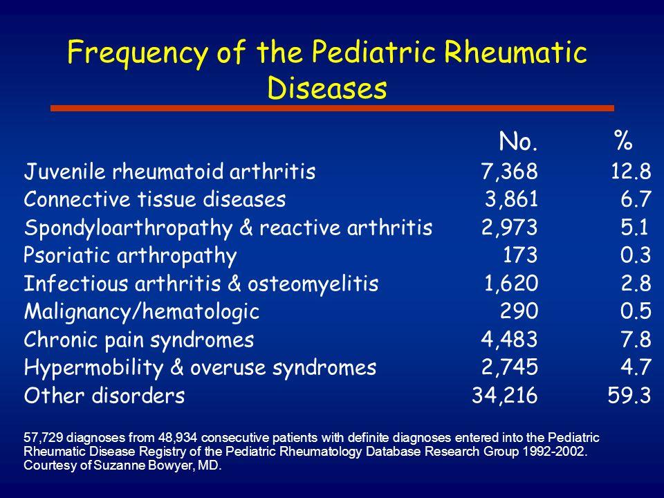 Frequency of the Pediatric Rheumatic Diseases No. % Juvenile rheumatoid arthritis7,36812.8 Connective tissue diseases3,8616.7 Spondyloarthropathy & re
