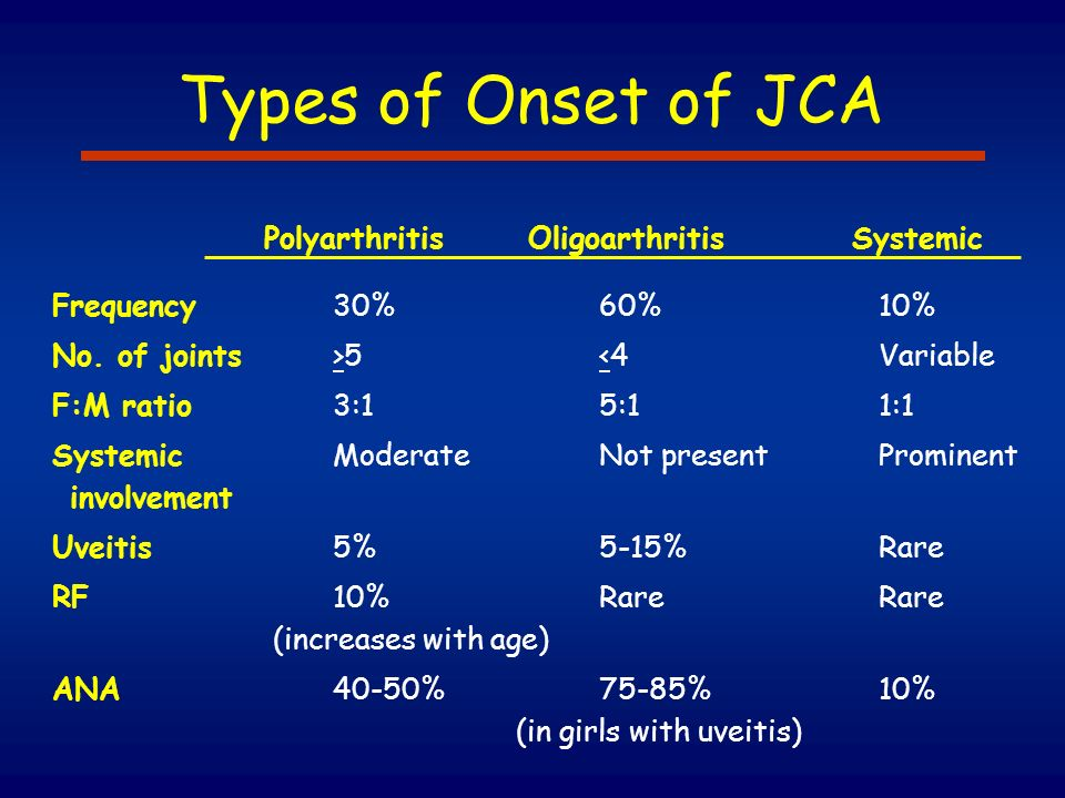 Types of Onset of JCA Polyarthritis Oligoarthritis Systemic Frequency30%60%10% No. of joints>5<4Variable F:M ratio3:15:11:1 SystemicModerateNot presen