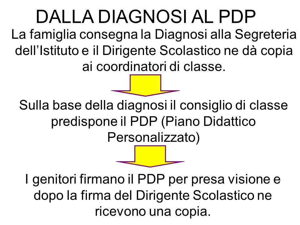 La famiglia consegna la Diagnosi alla Segreteria dellIstituto e il Dirigente Scolastico ne dà copia ai coordinatori di classe.