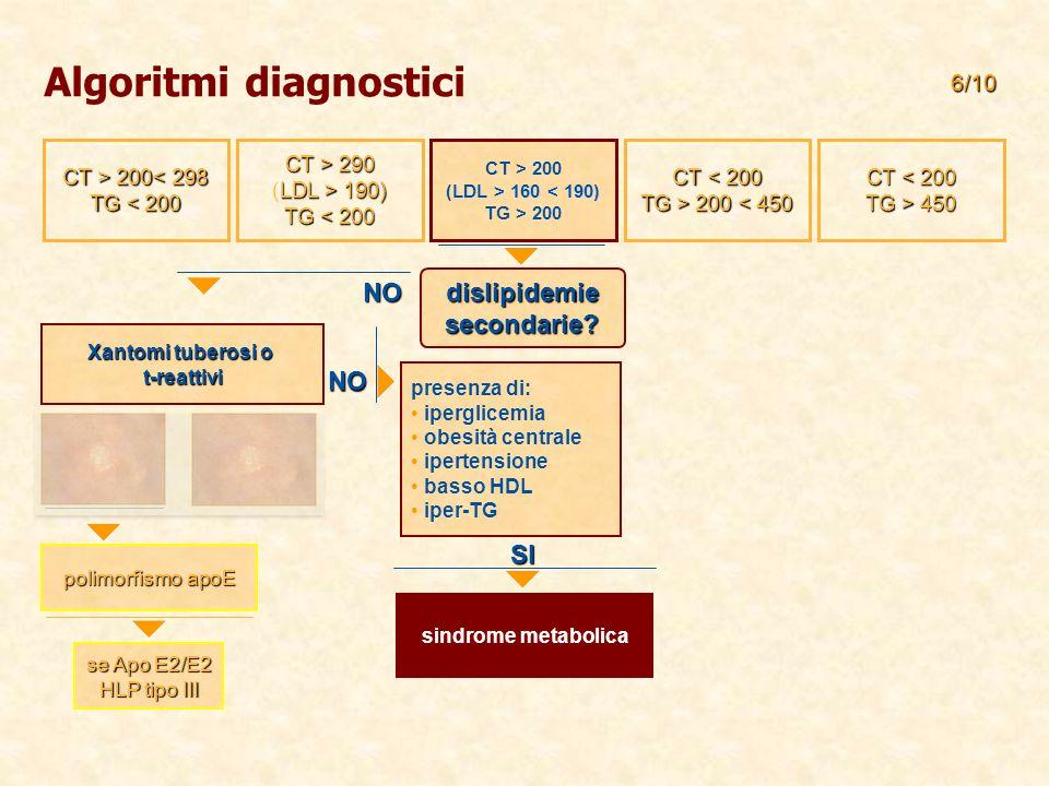 CT > 200 200< 298 TG < 200 CT < 200 TG > 450 CT < 200 TG > 200 200 < 450 CT > 200 LDL > 160 160 < 190) TG > 200 CT > 290 LDL > 190) (LDL > 190) TG < 200 Algoritmi diagnostici NO Xantomi tuberosi o t-reattivi polimorfismo apoE se Apo E2/E2 HLP tipo III presenza di: iperglicemia obesità centrale ipertensione basso HDL iper-TG 6/10 dislipidemie secondarie.