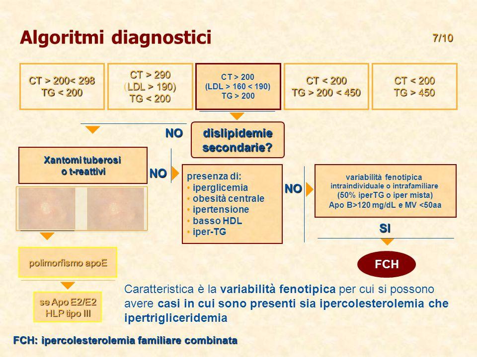 CT > 200 200< 298 TG < 200 CT < 200 TG > 450 CT < 200 TG > 200 200 < 450 CT > 200 LDL > 160 160 < 190) TG > 200 CT > 290 LDL > 190) (LDL > 190) TG < 2